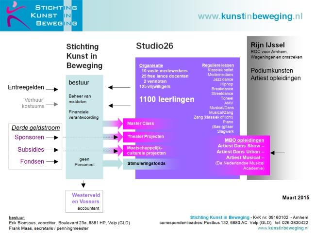 organisatiestructuur Stichting Kunst in Beweging